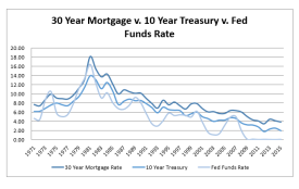 30_yr_mortgage_vs_10_yr_treasury_vs_fed_funds_rate